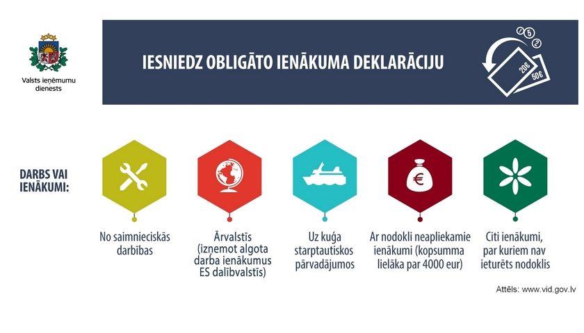 Годовая декларация о доходах