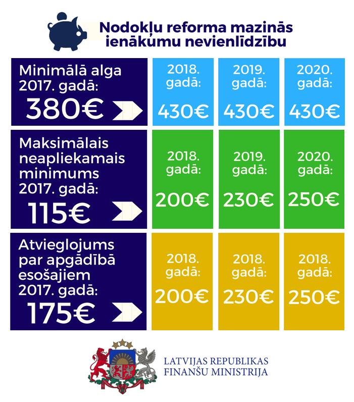 Minimālās algas izmaiņas